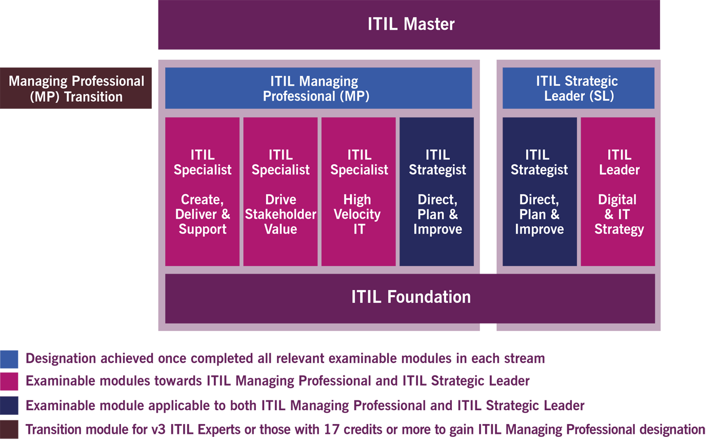 ITIL 4 Schema