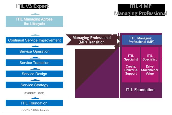 Schema Übergang von ITIL V3 zu ITIL 4